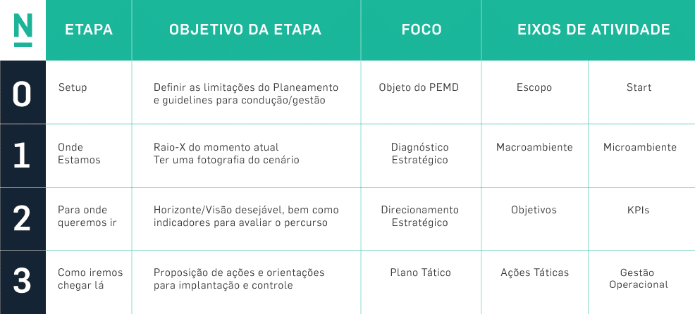 Resumo das Etapas do Planeamento Estrategico de Marketing na Era Digital (PEMD) - Nino Carvalho